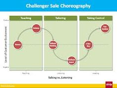 The Challenger Sale choreography