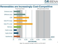 #NEWS #SWD #GREEN2STAY This 'boom' might save the world - 10 quick facts about renewable energy Blogpost by Kaisa Kosonen - 30 October, 2014 at 10:003 comments As the world's leading climate scientists finalise the latest and most comprehensive report on climate change and ways to tackle it, a key question is: What is new? What has changed since the release of the UN climate panel's last Assessment Report (AR4) in 2007? Renewables are Increasingly Cost-Competitive