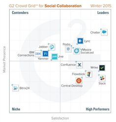 A static version of the Crowd grid on social collaboration tools; the dynamic version is here. Social Media Marketing, Collaboration, Crowd, Software, Tools, Instruments