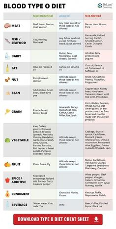 Diet Tips Blood Type Diet Chart – Type O - It's easy to get overwhelmed when dealing with a high protein diet for blood type Os. Read this blood type diet chart to get you squared away. Food For Blood Type, Eating For Blood Type, Blood Type Diet, Blood Type Chart, O Positive Diet, B Positive Blood Type, Diet Food List, Diet Tips, Diet Foods