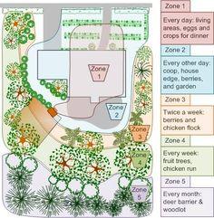 Permaculture Zones.