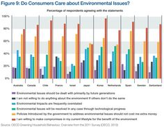CONSUMER INTEREST: Do consumers care about environmental issues? Environmental Issues, Market Research, Third Party, Marketing, Charts, Challenge, This Or That Questions, Graphics, Graph Of A Function