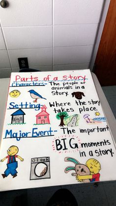 Kindergarten- parts of a story poster: setting, main events, characters Anchor Charts First Grade, Kindergarten Anchor Charts, Kindergarten Language Arts, Kindergarten Lesson Plans, Kindergarten Literacy, Math Classroom, Classroom Ideas, Preschool, Student Teaching