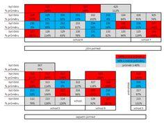 Schéma tepelných spotřeb 2011 po jednotkách ve vchodech 5, 7 a 9 - jižní a západní pohled