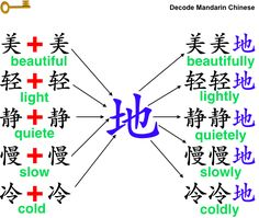 Decode Mandarin Chinese—How to change a single-syllable adjective into an adverb?
