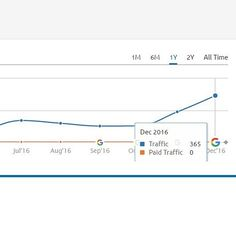 Client: #hairsalon in Top 10 US city #searchengineoptimization is a marathon not a sprint. This is what happens when you let your #seocompany do it's job. At the start of the campaign this client had zero search traffic. Now they are in hiring mode #hairstylist #salon #salons #salonmarketing #makeupartist #mua #hairsalons #hairdresser