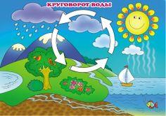 Круговорот воды в природе. Плакат для детей