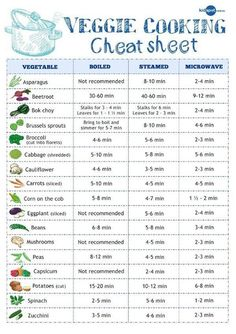 Cooking vegetables can often be hit or miss, especially since each vegetable has its own requirements for the perfect cooking time. It's always a bit of a feat when you bite into a piece of asparagus and it's not too crunchy, not too soft, and has the perfect texture. Take a look at the infographic below to learn how long you should cook your favorite vegetables, whether you are boiling, steaming or sticking them in the microwave. #Food2Live #infographic