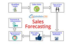 #Sales #forecasting is the process of estimating future sales. Accurate sales forecasts enable companies to make informed business decisions and predict short-term and long-term performance. Companies can base their forecasts on past sales data, industry-wide comparisons, and economic trends.   Request Demo http://bit.ly/2qhSbc6  #salesforceautomation,#CRM, #ERP #ECommerce #Business  #Applications, #software #startupbusiness #startup #smallbusiness #entrepreneur