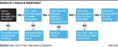 Should I Hold a Meeting? [Decision Tree Infographic]