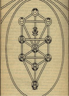 I Ching & the kabbalah - Esoteric Online