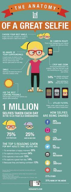 Volgens schattingen zouden er zo'n miljoen selfies per dag worden genomen met de intentie om deze te verspreiden via sociale media.