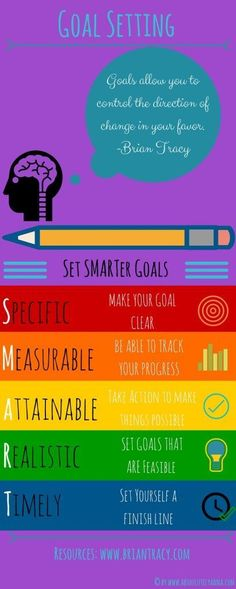 Check out this simple but effective SMART goal setting infographic