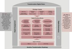 Digital Transformation affects three key areas: Customer experience, operational processes and business models