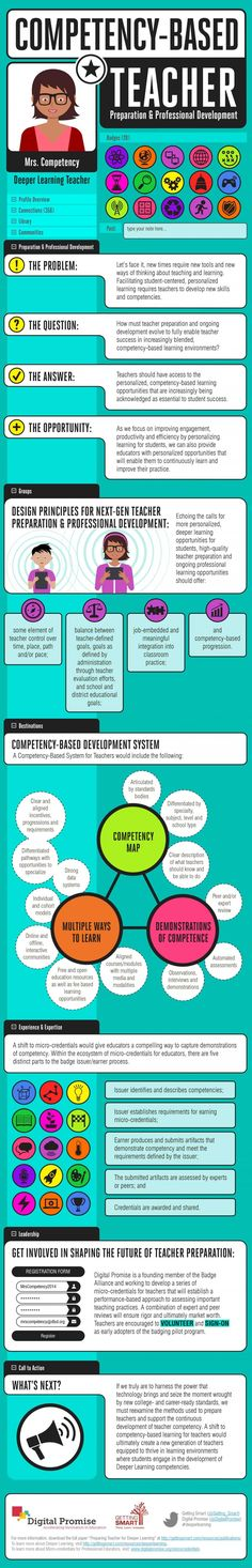 Competency-based Teacher Infographic | e-Learning Infographics