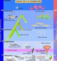 Proyecto Biosfera Flight Attendant Course, Sistema Solar, Science, Homeschool, Earth, Teaching, Nature, Creative, Google