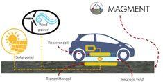 Beton von Magment könnte der nächste Schritt auf dem Weg zur induktiven Ladung von elektrischen Fahrzeugen während der Fahrt und auf dem Parkplatz sein.