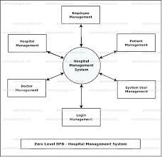 Uml component diagram example for a content management system cms uml diagrams for hospital management system project ccuart Image collections