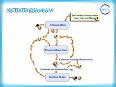 A Class Diagram Is A Uml Diagram That Describes The Structure Of A