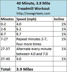 40 Minute, 3.9 Mile Treadmill Workout via @Iowa Girl Eats