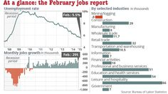 U.S. adds 295,000 jobs in February - MarketWatch. Unemployment at an all time 7 year low at 5.5%