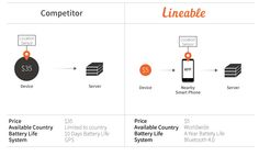 Lineable: $5 Smart Wristband for Children | Indiegogo