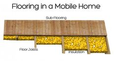 replacing flooring in a mobile home - must do if floor is made of particle board