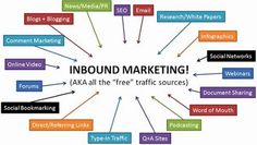 Solimar International loves Inbound Marketing. This infographic gives a great summary of the many ways tourism can benefit from free promotion. Check out SolimarInternational.com for more free tourism inbound marketing resources.