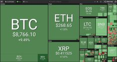 Crypto Markets See Mild Green, Global Stocks and Futures Mixed as Oil Spikes - The Breaking News Headlines Trx, West Texas Intermediate, Top Cryptocurrency, Dow Jones Industrial Average, Crypto Market, Price Chart, Visualisation, Marketing Data, Price Point