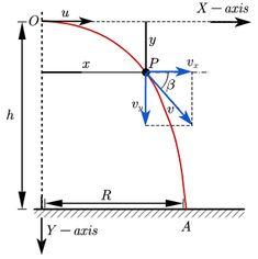 Pin on kinematics physics