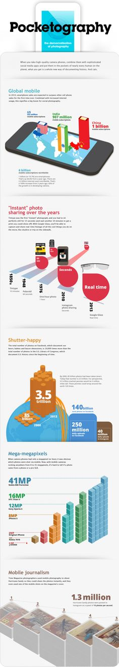 This mobile photography infographic from iStockphoto shows the trend in digital photo sharing, which is reaching new heights in Photography Camera, Mobile Photography, Photography Tips, Mobiles, Evolution, Smartphone Fotografie, Global Mobile, Mobile Photos, Charts And Graphs