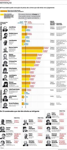 Infográfico: Julgamento dos recursos dos condenados do mensalão (Estadão): http://www.estadao.com.br/noticias/nacional,infografico-julgamento-dos-recursos-dos-condenados-do-mensalao,1096230,0.htm