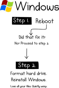 HOW TO : Fix Your Computer (Windows, Mac, Linux) . Check the post for Mac and Linux Computer Jokes, Computer Problems, Computer Projects, Linux, Computer Troubleshooting, Tech Humor, Geek Humour, Mac, Learn Quran