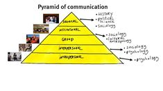 1.2 What is communication? - YouTube