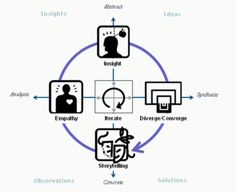 Product Management has been traditionally seen as an analytical role where product managers spend the bulk of their time crunching numbers and analytical data to drive new products forward. But with increased pressure on companies to stay leaner and at the same time decrease their time to market, apurelyanalytical approach to product management isn't quite …