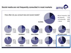From the Q4 blog: AMO Survey: How Institutional Investors worldwide use and rate social media: US findings