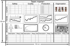 Performance board template