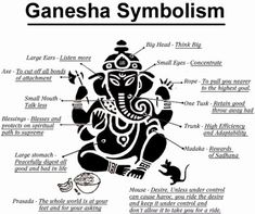 """Vakratunda Mahaakaaya Suryakotee Sama Prabha  Nirvighnam kuru mey Deva  Sarva kaaryeshu Sarvadaa.""       ... ""O Lord Ganesha who has a large body, curved trunk and brightness of a million suns, please remove all obstacles in my work always."""