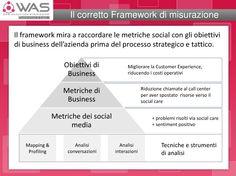 ll ROI dei social media: il corretto framework per la misurazione   Dalla presentazione al WAS 2012 http://www.slideshare.net/Blogmeter/bm-was2012-slideshare-12191951