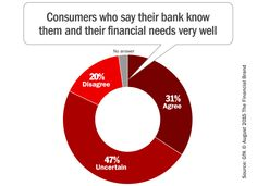 banking_consumer_personal_relationships via The Financial Brand, Aug 11, 2015