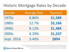 mortgage rates over the last 20 years