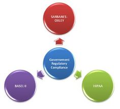 QA InfoTech is helping government organizations to setup six sigma based quality management programs. We brings innovation, experience, in-depth knowledge and provides guidance at every step to ensure that the regulatory compliance is not compromised, be it Sarbanes-Oxley, HIPAA or Basel II
