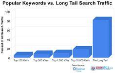 kw-longtail-percent