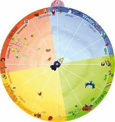 Ein besonderer Montessori Jahreskreis mit selbstklebenden Bildern. Kindergarten Portfolio, Montessori, Four Seasons, Geography, Classroom, Kids, Holiday Decorations, Homeschooling, Google