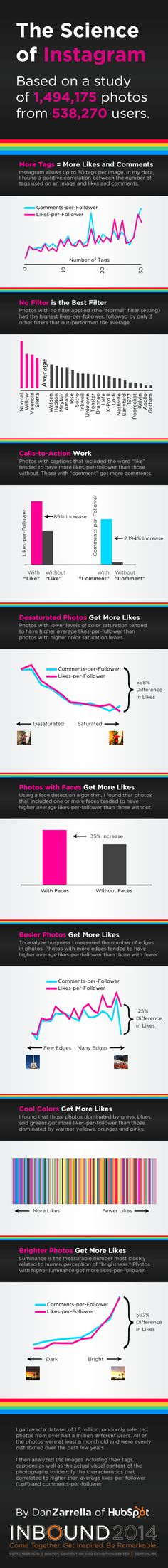 Want to know how to get more Instagram likes and comments? Here are the results of a scientific study of almost 1.5 million Instagram photos from over half a million users. Dan Zarella, the social media scientist, compiled the results on this easy-to-follow #infographic he calls The Science of #Instagram. Some of the findings are must-follow for any company. Others you'll need to look at in regards to your company's branding. Check it out! #InstagramTips #SocialMediaTips