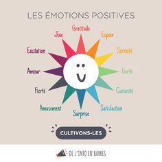 intro to psychology Mahatma Gandhi, William Shakespeare, Osho, Positive Attitude, Positive Quotes, List Of Emotions, Happy Emotions, Behavioral Psychology, Vie Motivation