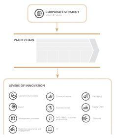 Holistic Innovation – Moving Toward a More Modern Innovation Model | Edengene