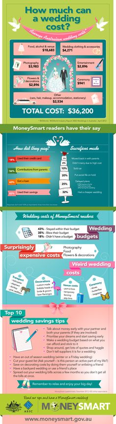 The Average Australian Wedding Costs $36,200 [Infographic] | Lifehacker Australia