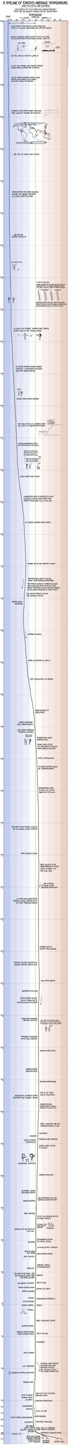 This Temperature Timeline Of Earth Shows Exactly How Nonsensical Climate-Change Deniers Really Are | IFLScience