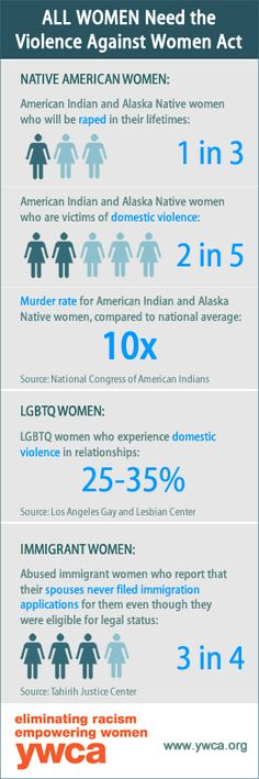 Violence against Native American, LGBTQ and immigrant women: YWCA USA has created some new infographics to help illustrate how violence affects women and to raise awareness about why Congress needs to reauthorize the Violence Against Women Act (VAWA) now -- with the provisions that help protect ALL women. Please share with others and help us raise awareness about violence against women!